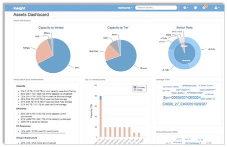 Managing Diverse IT Environments with NetApp OnCommand Insight 7