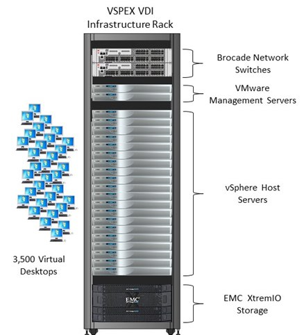 End-user Computing with EMC VSPEX, XtremIO, Brocade, and VMware