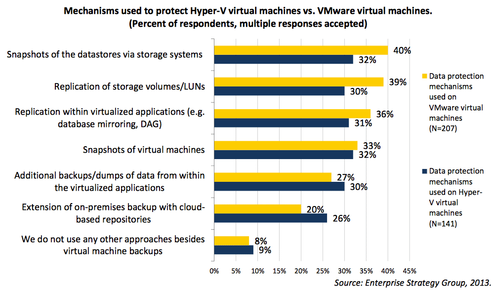 Mechanisms used to protect Hyper-V virtual machines vs. VMware virtual machines