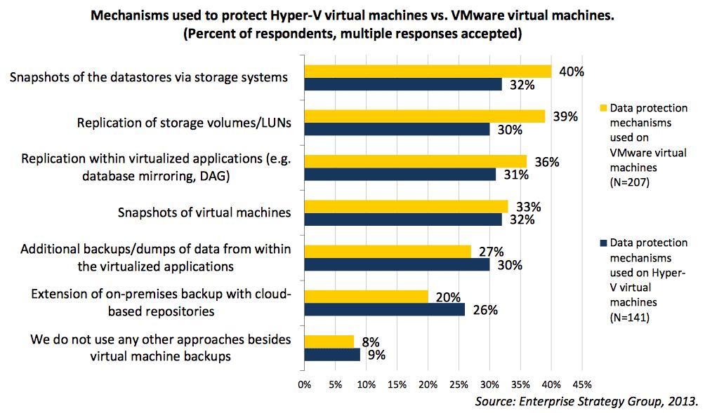 Mechanisms used to protect Hyper-V virtual machines vs. VMware virtual machines