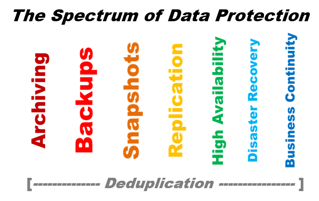 How to Plan your Data Protection Spectrum [video]