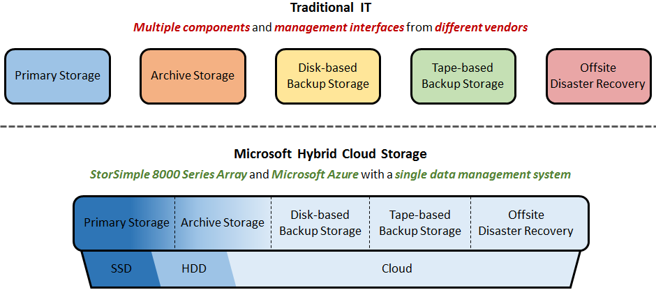 A Storage Strategy Built for the Future