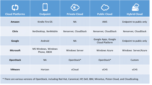 A Softer View of Cloud Platforms