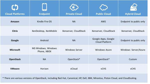A Softer View of Cloud Platforms
