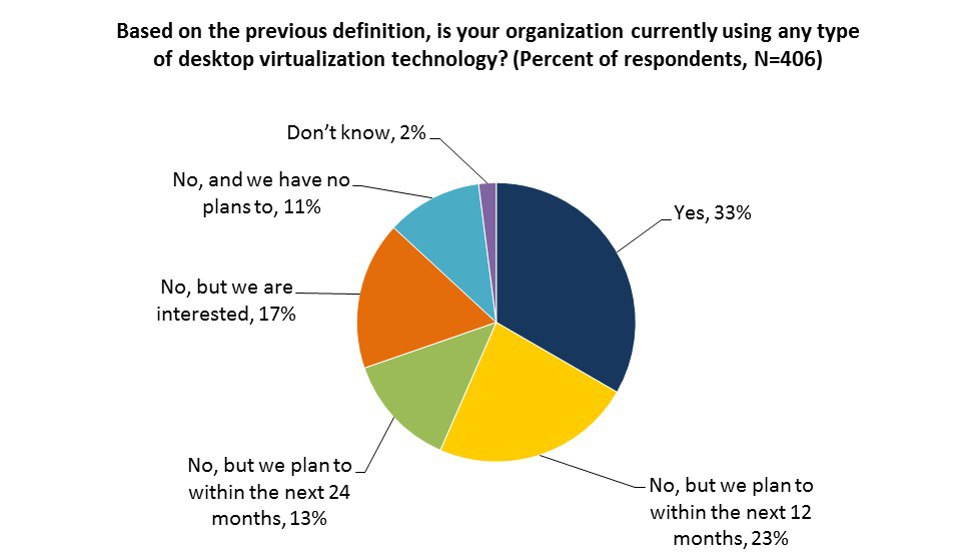 Businesses Report Significant Use of Desktop Virtualization Technology