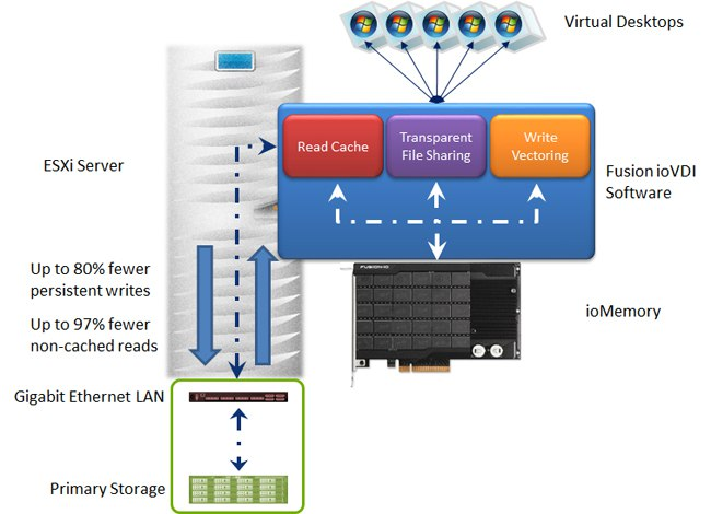 Fusion-io's VDI Reference Architecture Promises to Change the VDI Game
