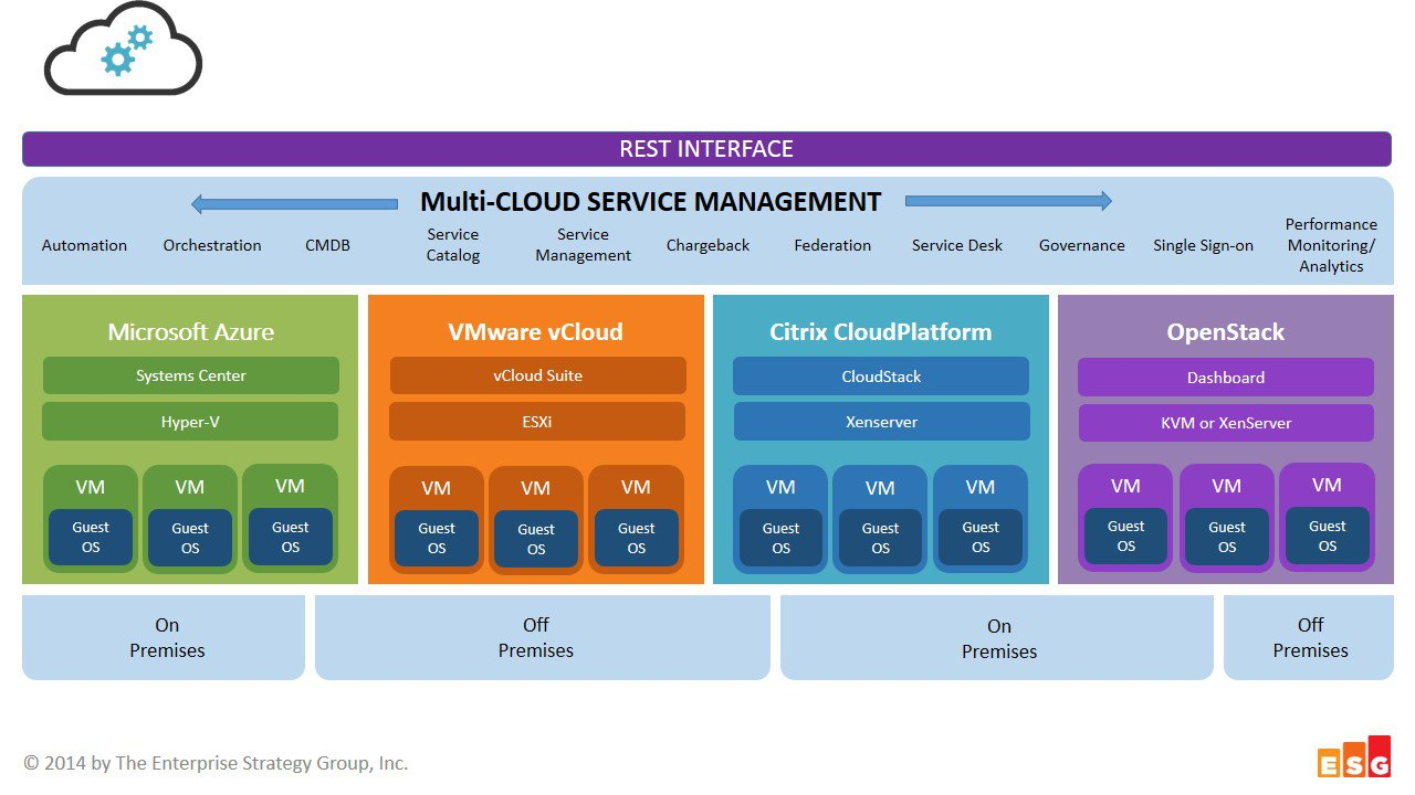Multiple, Multipath, Multifactor, or how about Multi-Cloud?