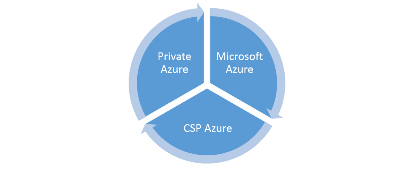 Microsoft and the Software Defined Cloud