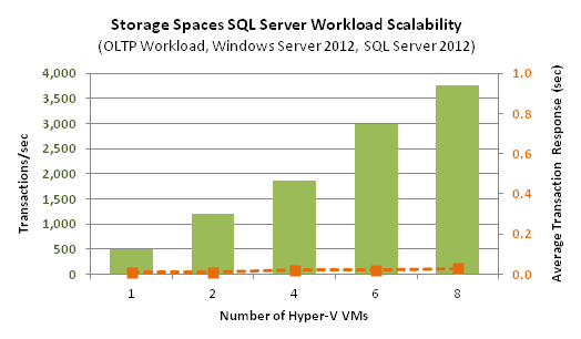 Windows Server 2012 - It's a No-brainer