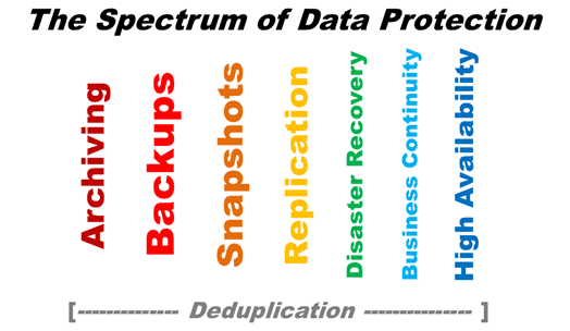 Spectrum of Data Protection