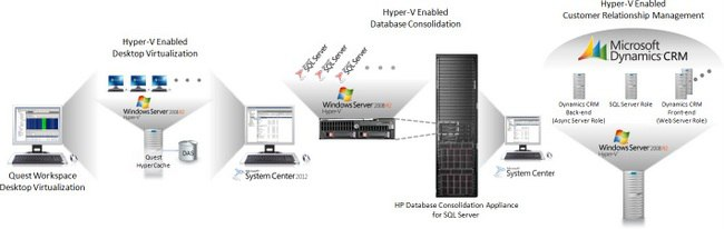 Fast & Easy Virtualization Solutions from Microsoft