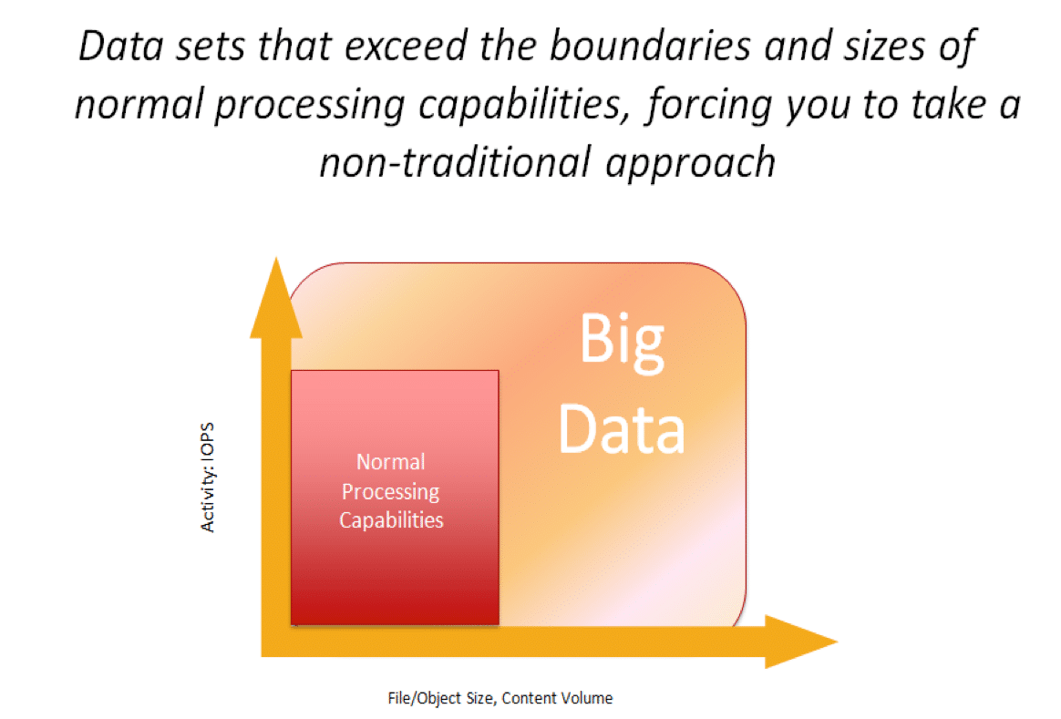 Big Data - A Better Definition