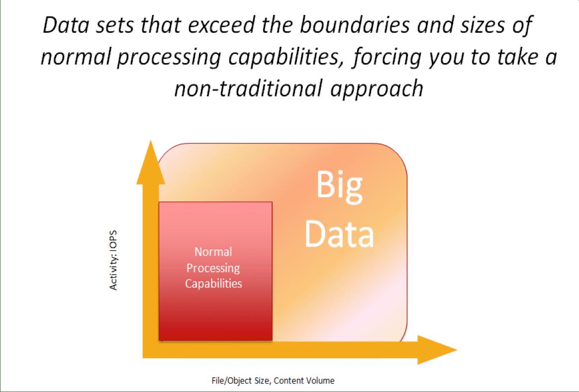 Big Data - A Better Definition