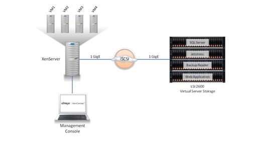 Lab Report - Citrix XenServer 6.0