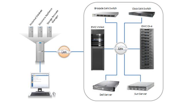 Lab Report - EMC ProSphere