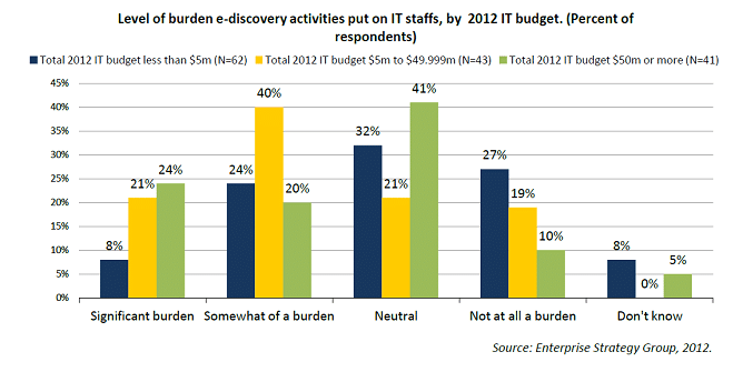 The Burden of E-discovery: Global Perspective
