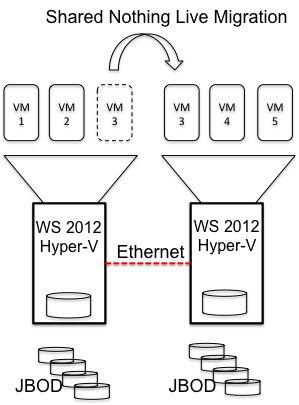 Microsoft Hyper-V 3.0 Shared Nothing Live Migration