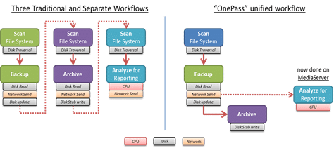 CommVault_compare_OnePass_workflows_v3