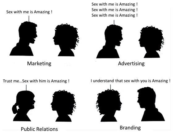 Tech Sex Sells? Understanding Marketing v. Advertising v. PR v. Branding