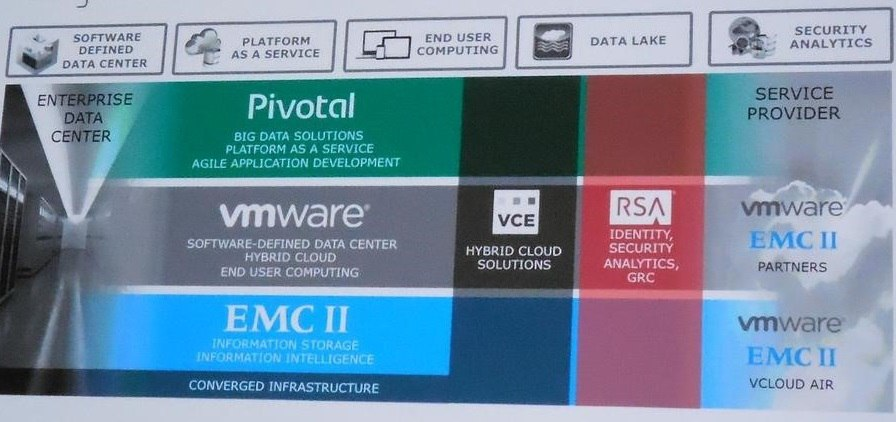 EMC the Infrastructure and Cloud Company