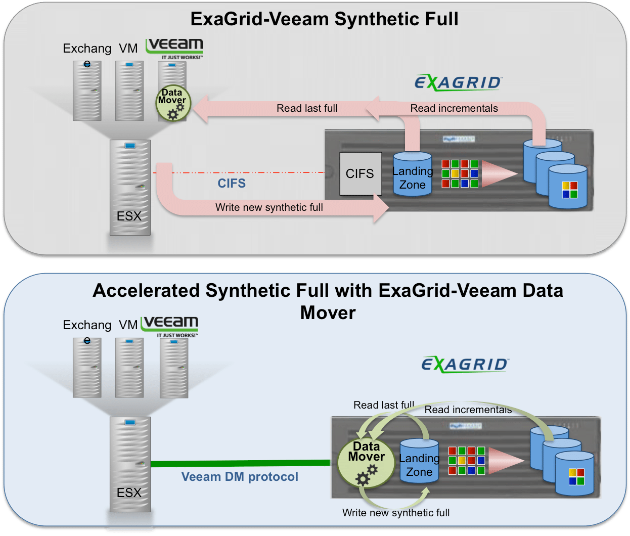 Why ExaGrid & Veeam are Rockin' VM Backup and Restore - and ROI