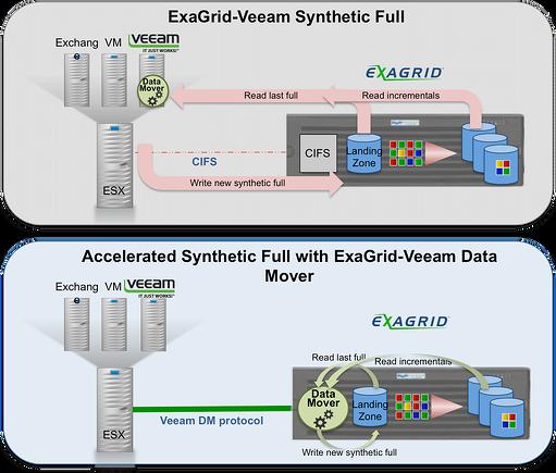 exagrid-veeam_accel_data_mover