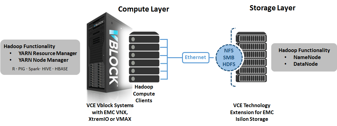 Enterprise Hadoop with VCE and Isilon