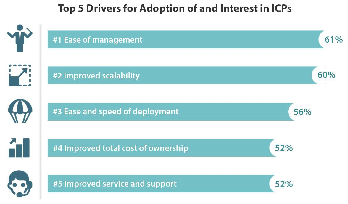 The Top 5 Opportunities for VMware EVO:RAIL Partners