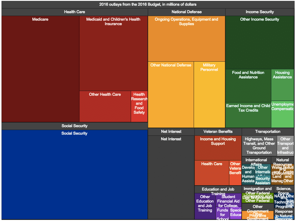 Exciting Data Visualization: Understanding the Federal Budget