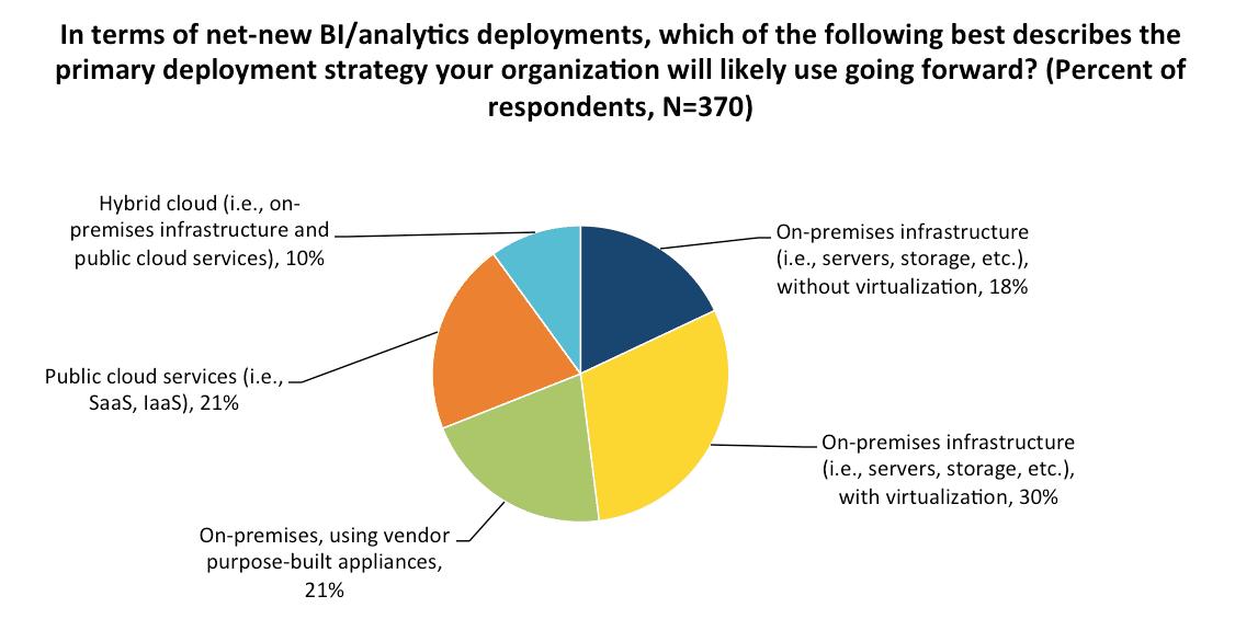 Big Data Deployment Trends (Part II)