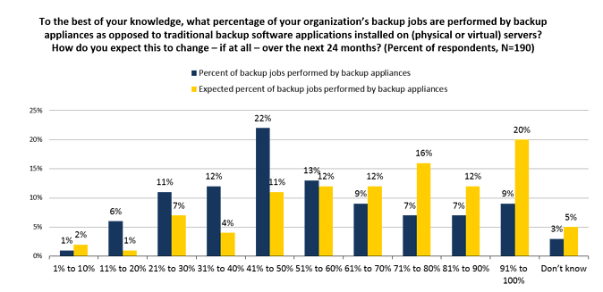 Percent_of_Backup_Jobs_Performed_by_PBBAs
