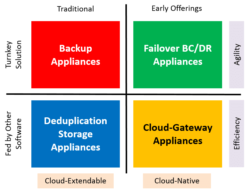 A Few of the Backup Appliances Examined by ESG Lab