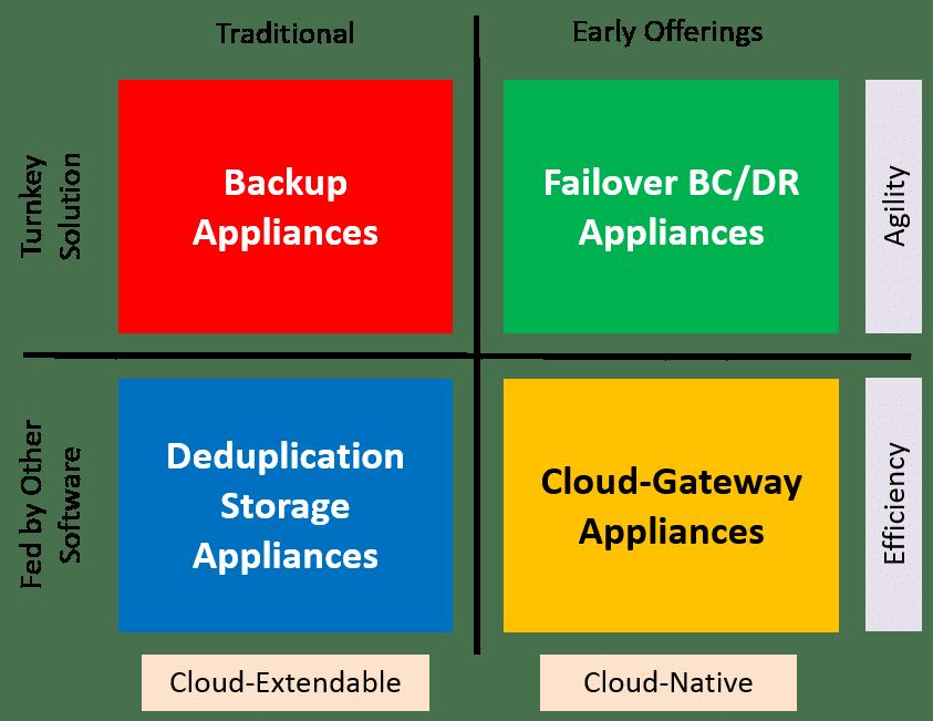 Video Series on Data Protection Appliances – Part 4, Failover BC/DR Appliances