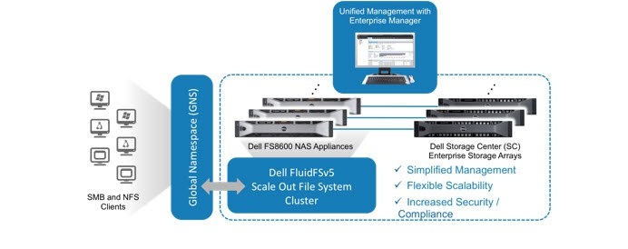 ESG Lab Review: Dell FluidFS v5: Flexible and Secure Scale-out File