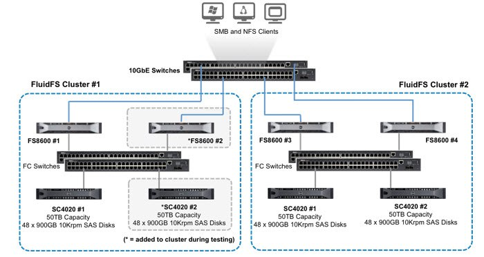 ESG Lab Review: Dell FluidFS v5: Flexible and Secure Scale