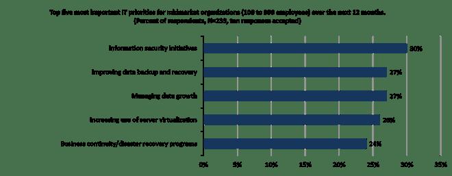 ESG_2015_IT_Spending_Top-05_for_Midmarket