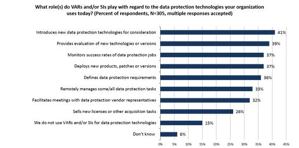 PMC15_-_VAR_roles_in_Data_Protection