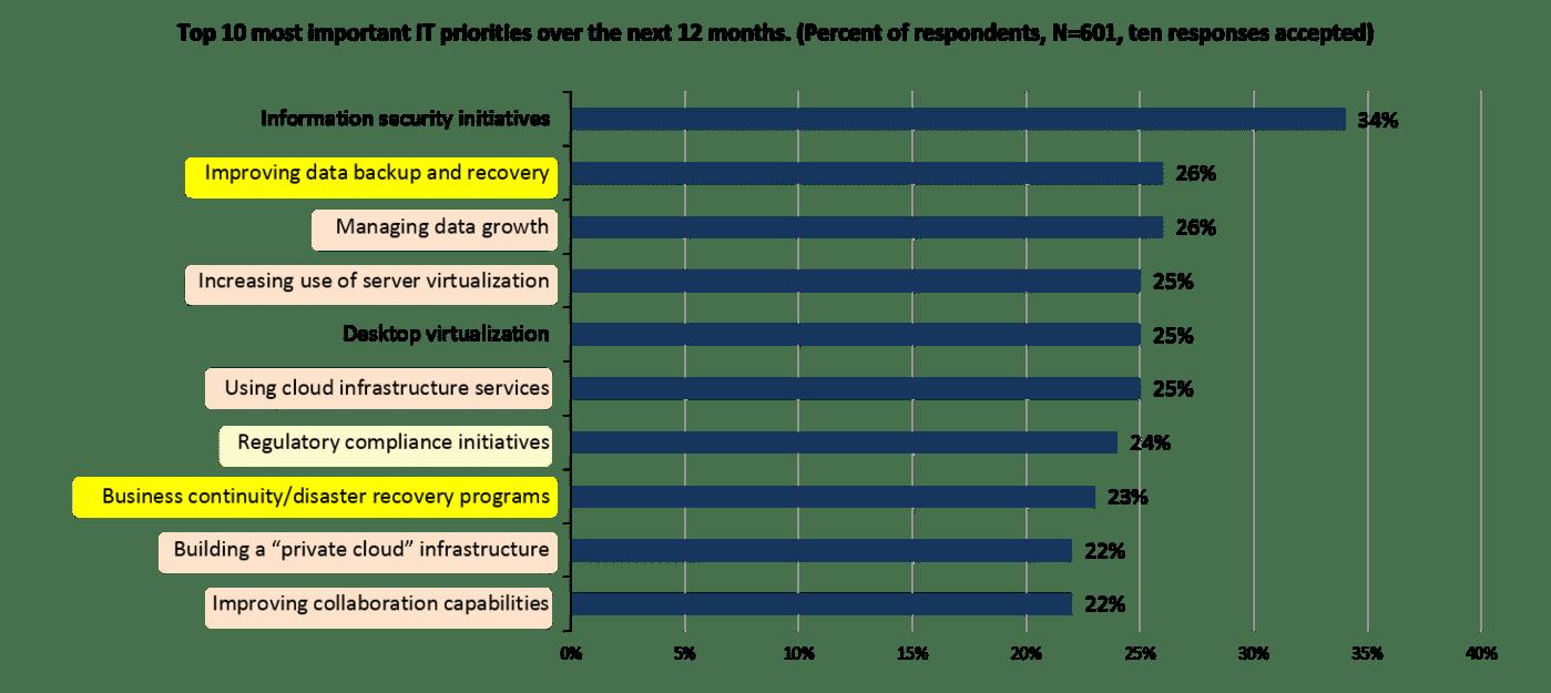 TopTenITPriorities2015-withDPlens