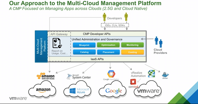 Vmware S Cloud Management Platform Multi Cloud For The