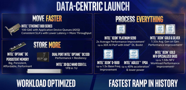 intel-data-centric-products