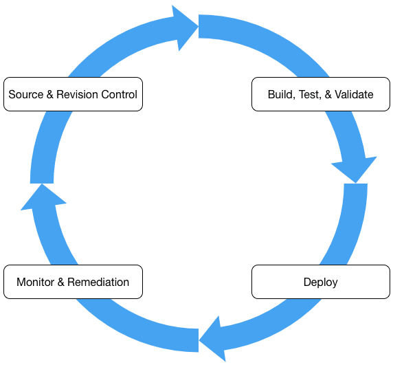 Meetup cycle phases