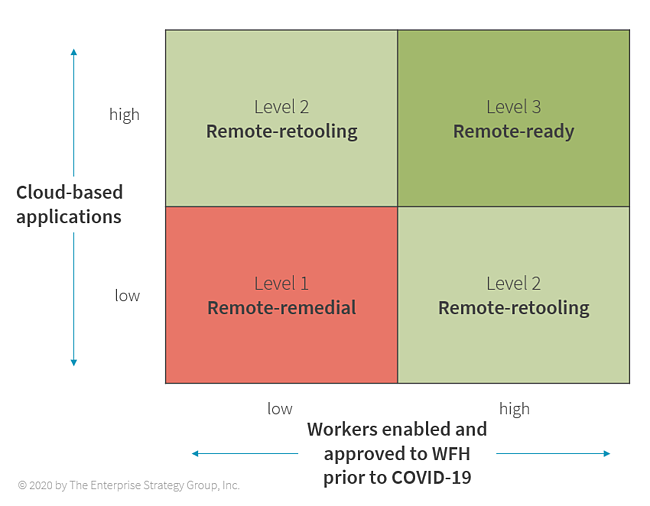 remote-readiness-grid