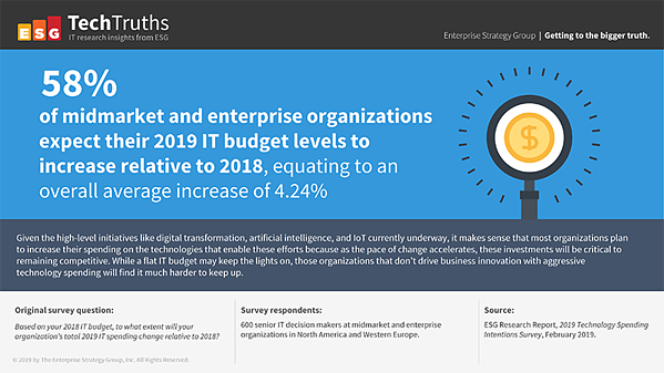 58% of midmarket and enterprise organizations expect their 2019 IT budget levels to increase relative to 2018 equating to an overall average increase of 4.24%.
