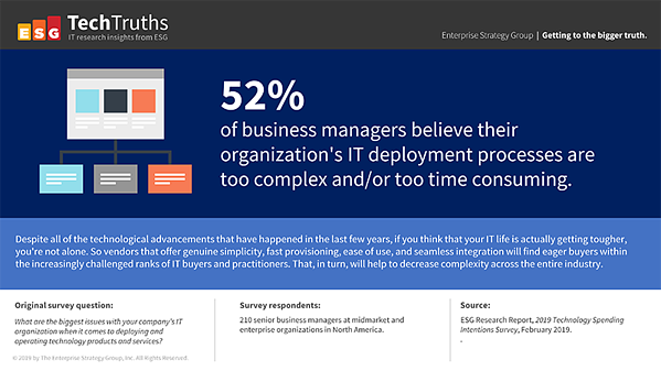 52% of business managers believe their organization's IT deployment processes are too complex and/or too time consuming.
