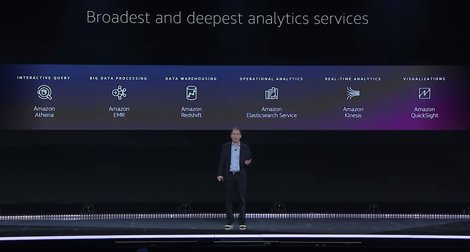 AWS re:Invent 2019 - Analytics, Database, and AI Recap
