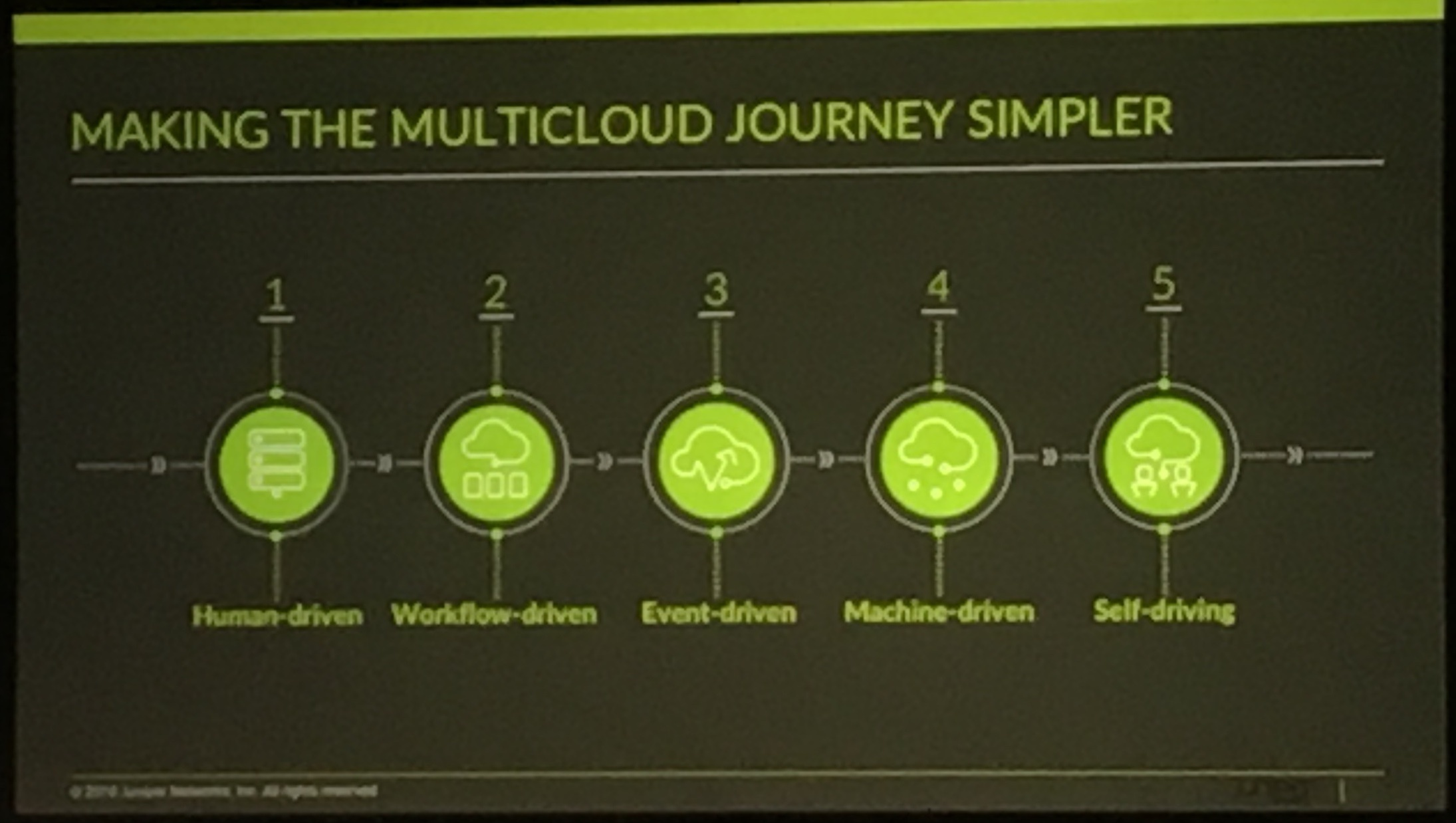 Juniper is Engineering Simplicity for the Multi-cloud Journey