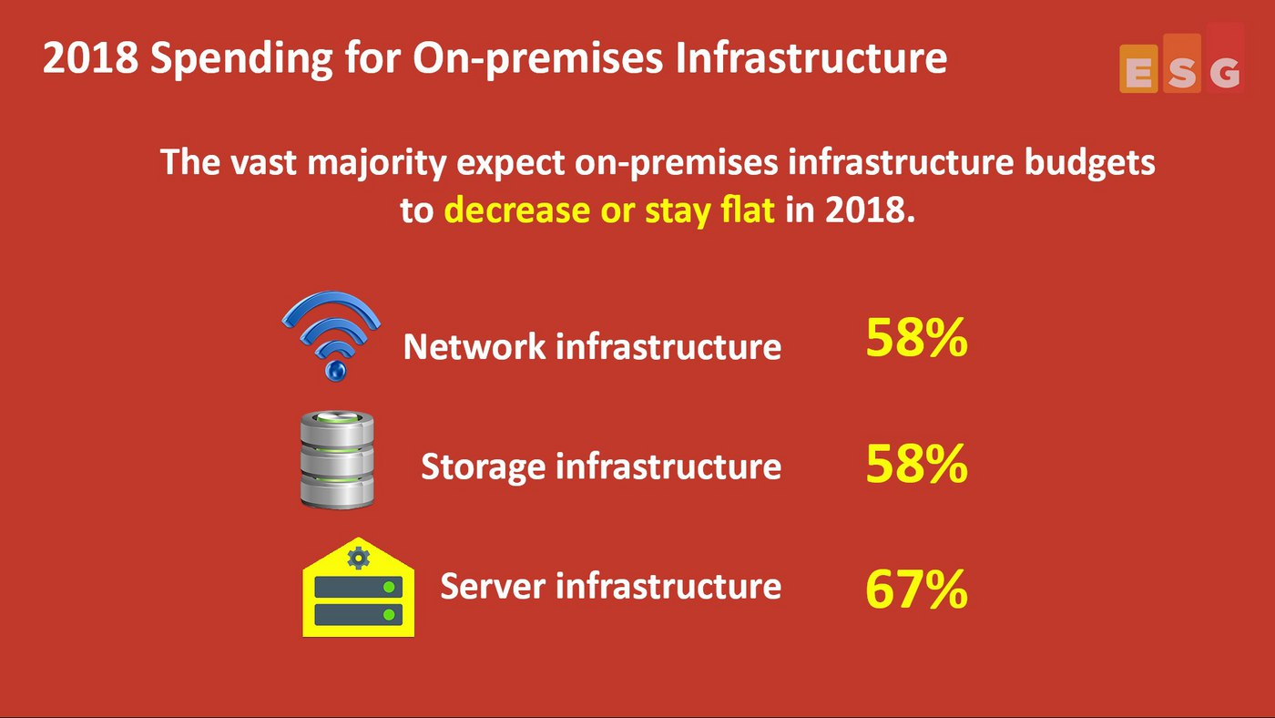 Highlights from ESG's Enterprise On-premises Infrastructure Spending Trends Research (Video)