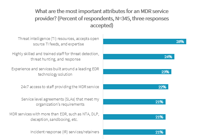 Wait, What? Cloud Providers are MSSPs?