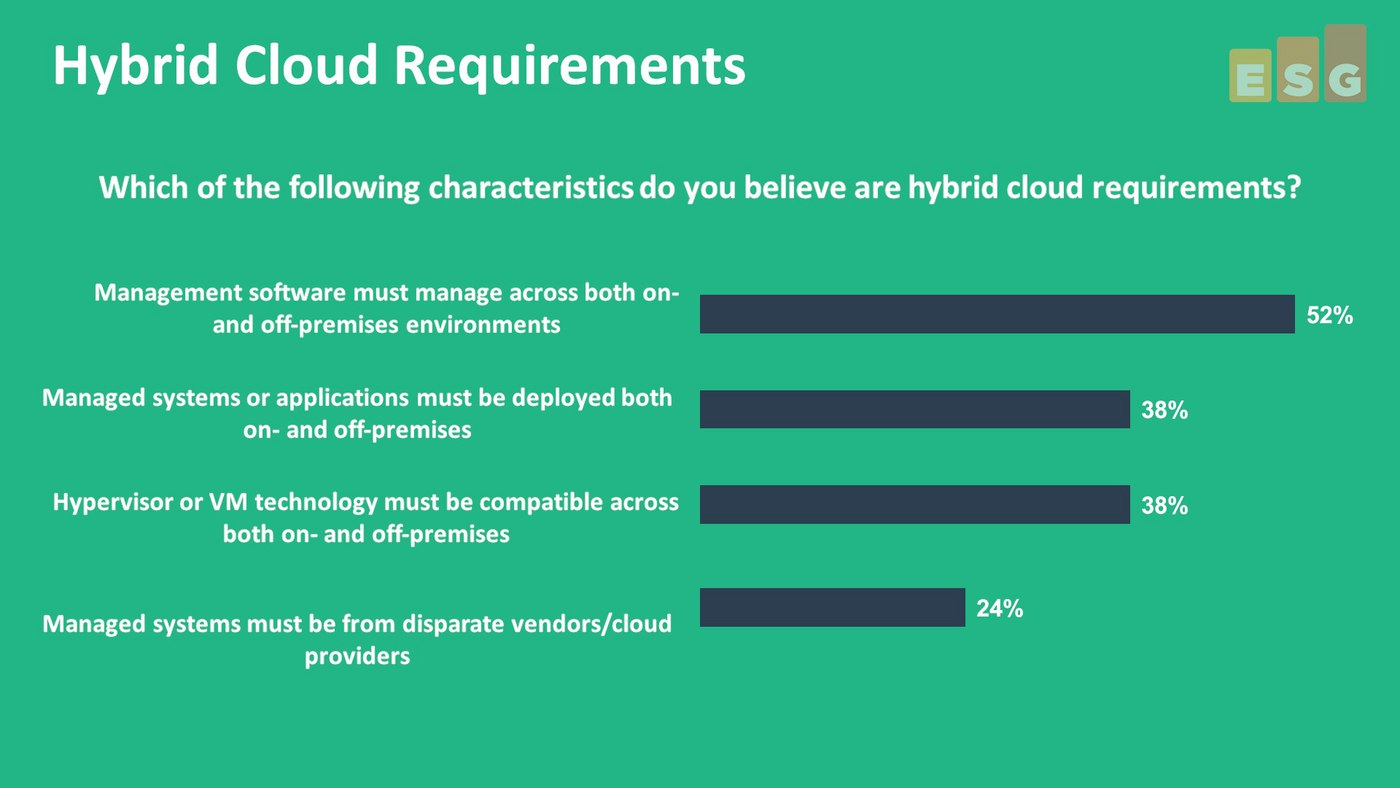 Applications Drive Hybrid Cloud, With On-Premises Being the Key to Hybrid, Not Public Cloud (Video)
