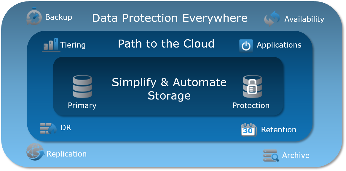 What's New in Data Protection from EMC World 2015 – and Why It Matters